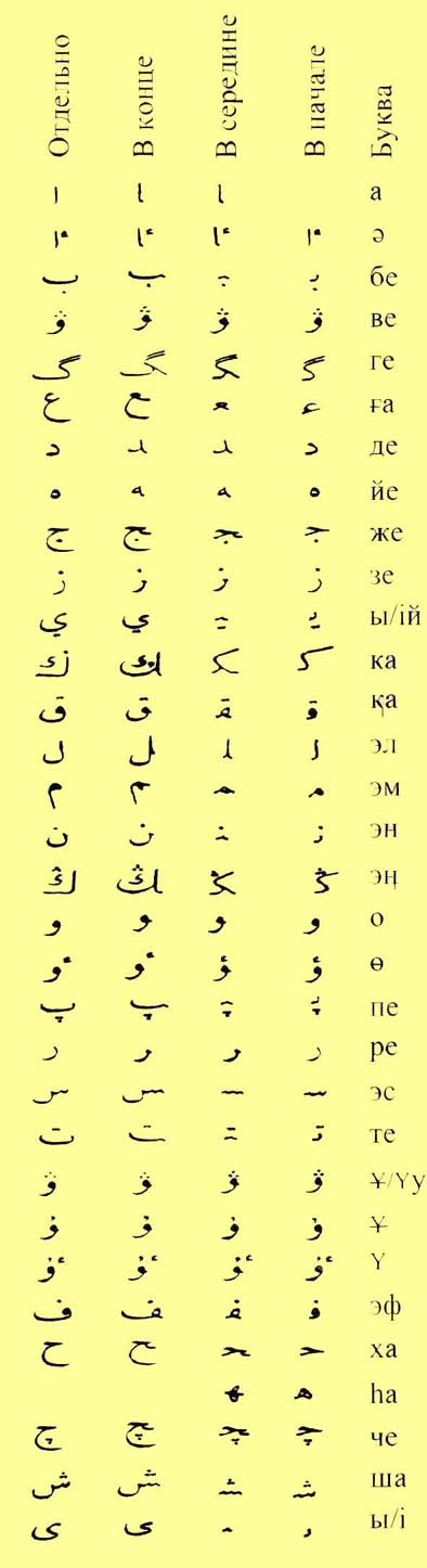 Kazakh Arab Alphabet